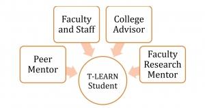 tlearn_mentoring