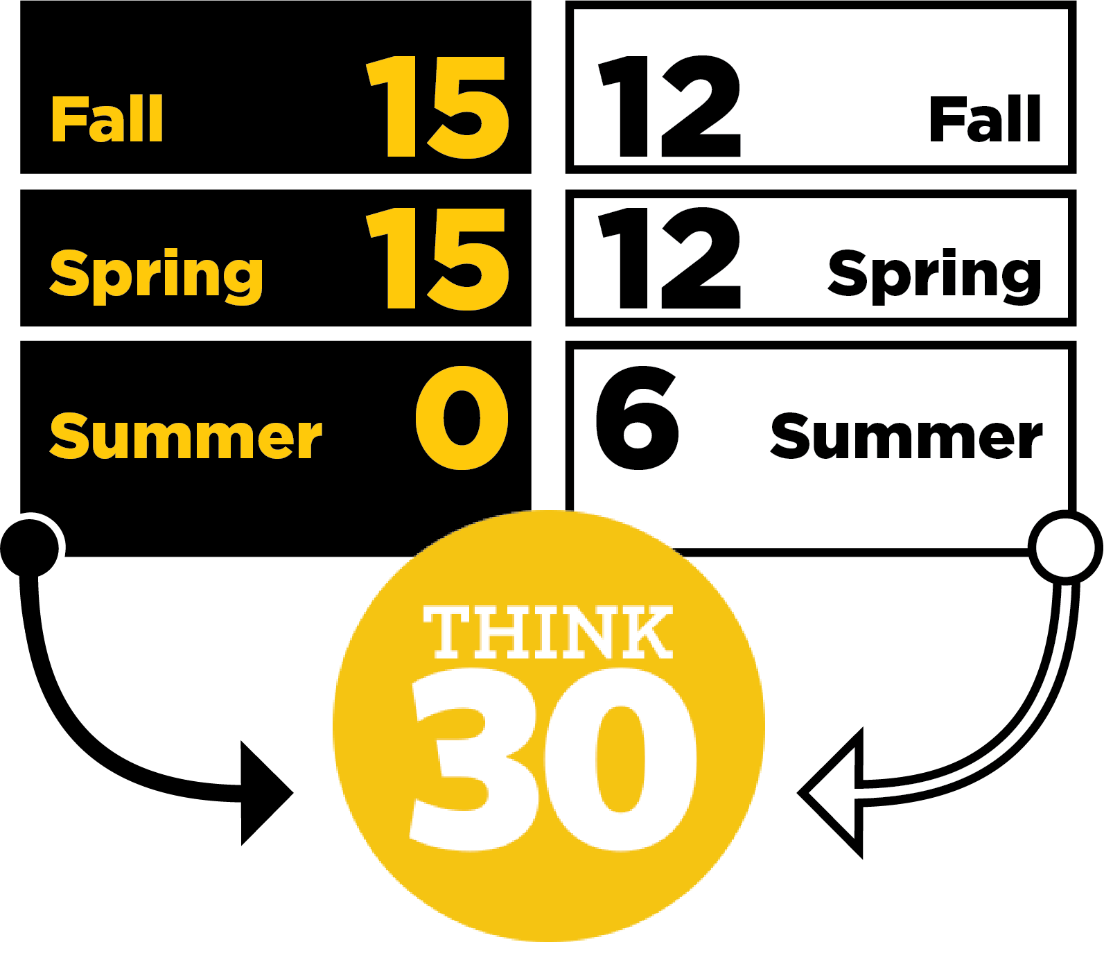 Think 30 Fall, Spring, Summer chart
