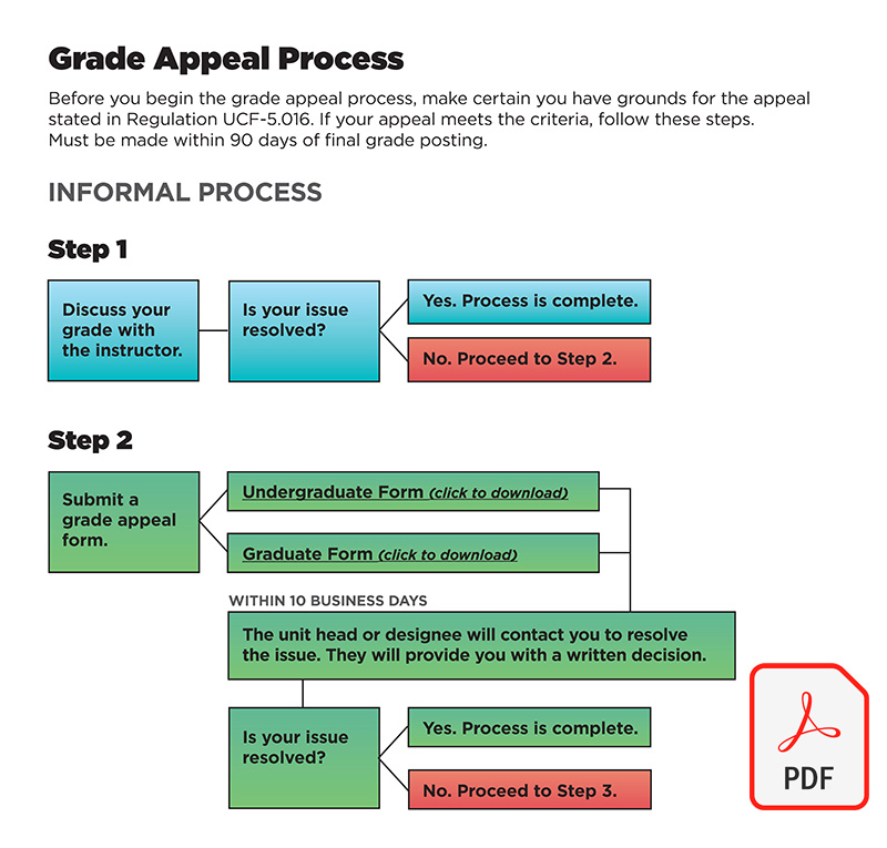 Grade Appeal Process Thumbnail Graphic